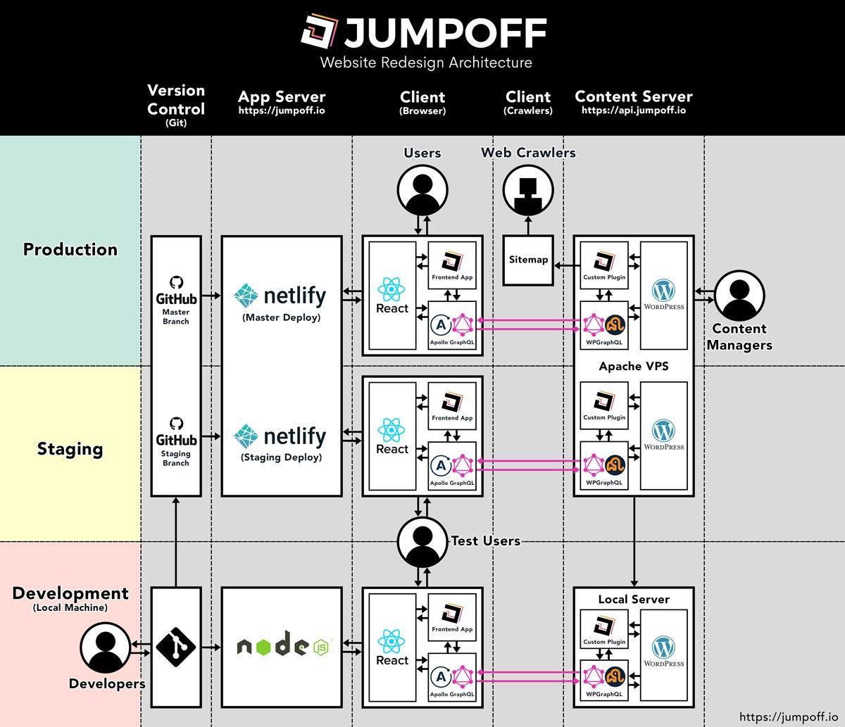 JumpOff - Rebuilding JumpOff io With React, Netlify, GraphQL